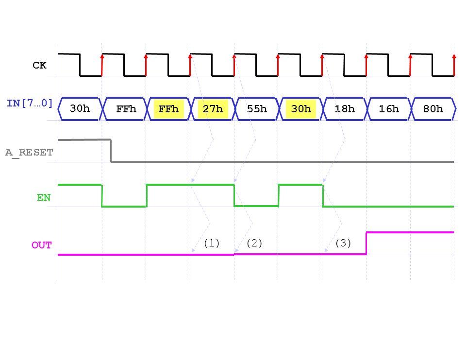 CK IN[7…0] 30h FFh FFh 27h 55h 30h 18h 16h 80h A_RESET EN OUT (1) (2) (3)